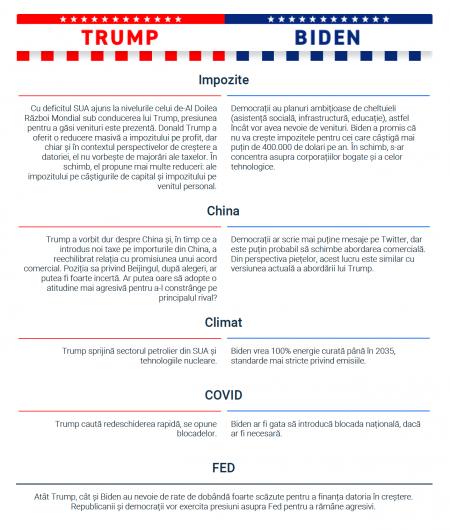 XTB România: Ghid complet despre Alegerile din SUA pentru investitori