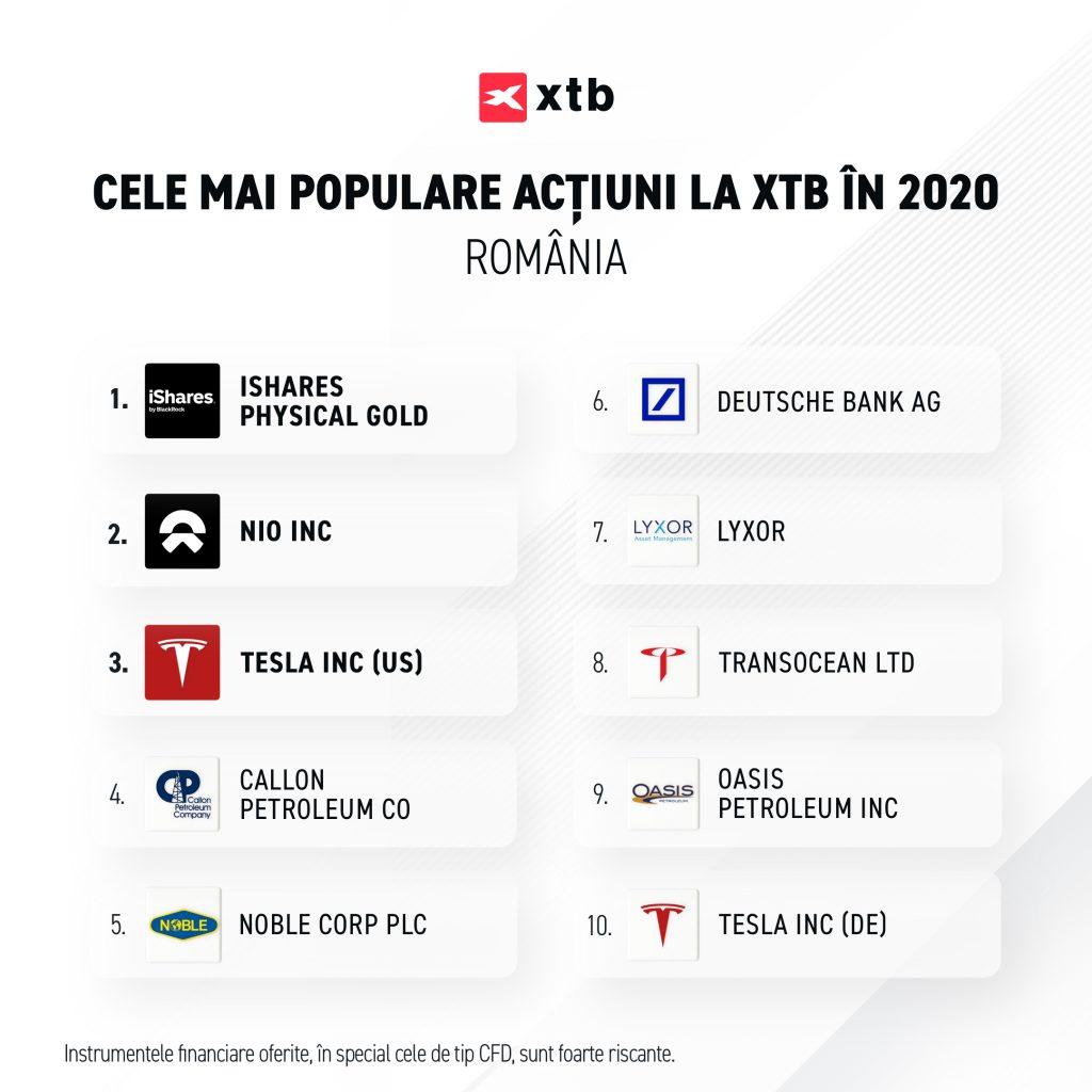 Top 10 XTB în 2020: Aurul, autoturismele electrice, energia și sectorul financiar au dominat preferințele românilor de investiții în piețe internaționale